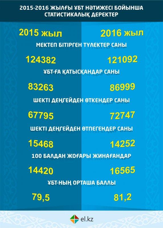 ҰБТ-2016 жалпы қортындысы бойынша қай облыс ең алда?