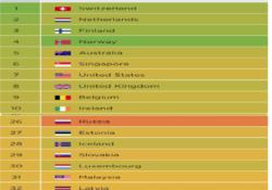 Халықаралық рейтингтік агенттіктердің деректері бойыншақазақстандық білім беру топ-40 қатарына кірді