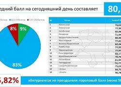 Астана қаласы бойынша 1200 ге жуық оқушы 100-ден жоғары балл алып отыр.